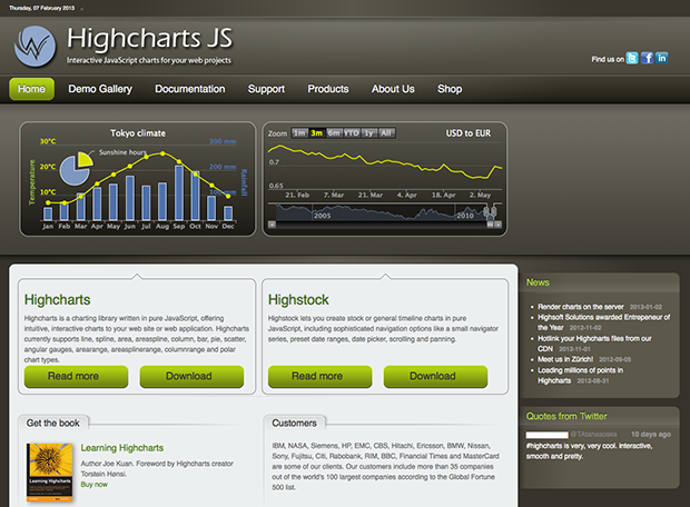 highcharts.