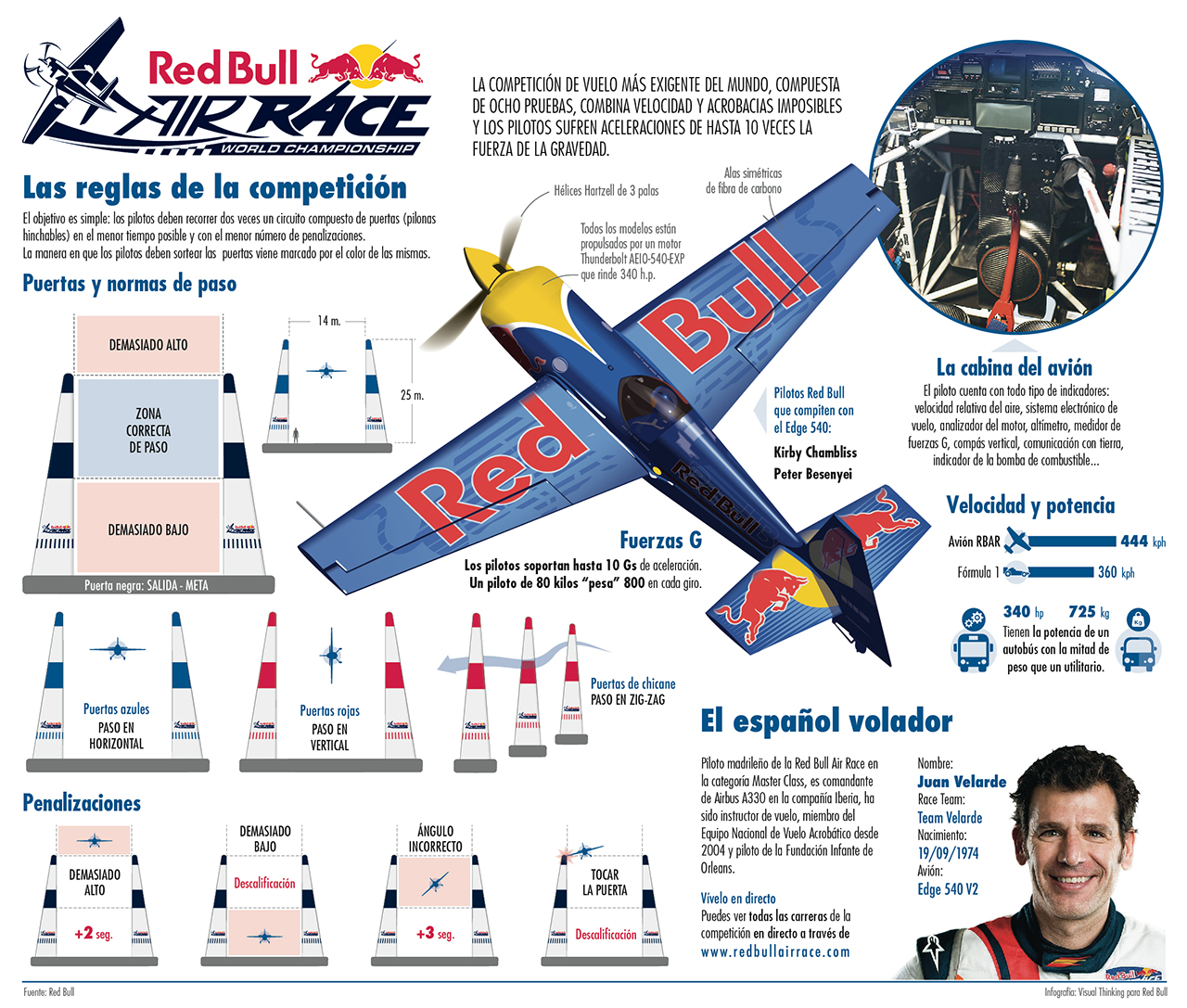 Infografía Red Bull Air Race