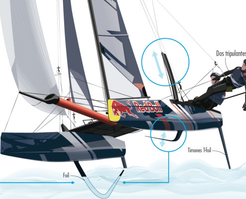 Infografía catamaranes flyin phantom