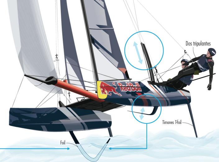 Infografía catamaranes flyin phantom